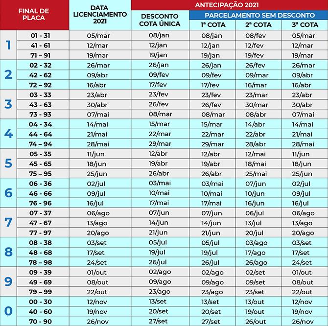 Veja calendário de pagamento do IPVA estado do Pará